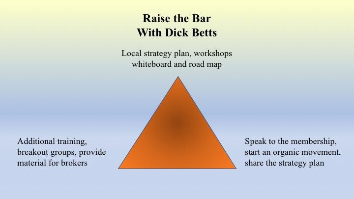 Raise the Bar Triangle